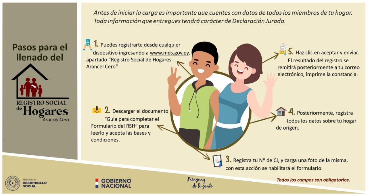 Imagen instructiva: pasos para el llenado del Registro Social de Hogares (Arancel Cero).